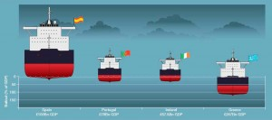 European Bailout Chart