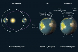 Earth Orbit Precession