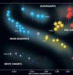 Herzsprung Russell Diagram