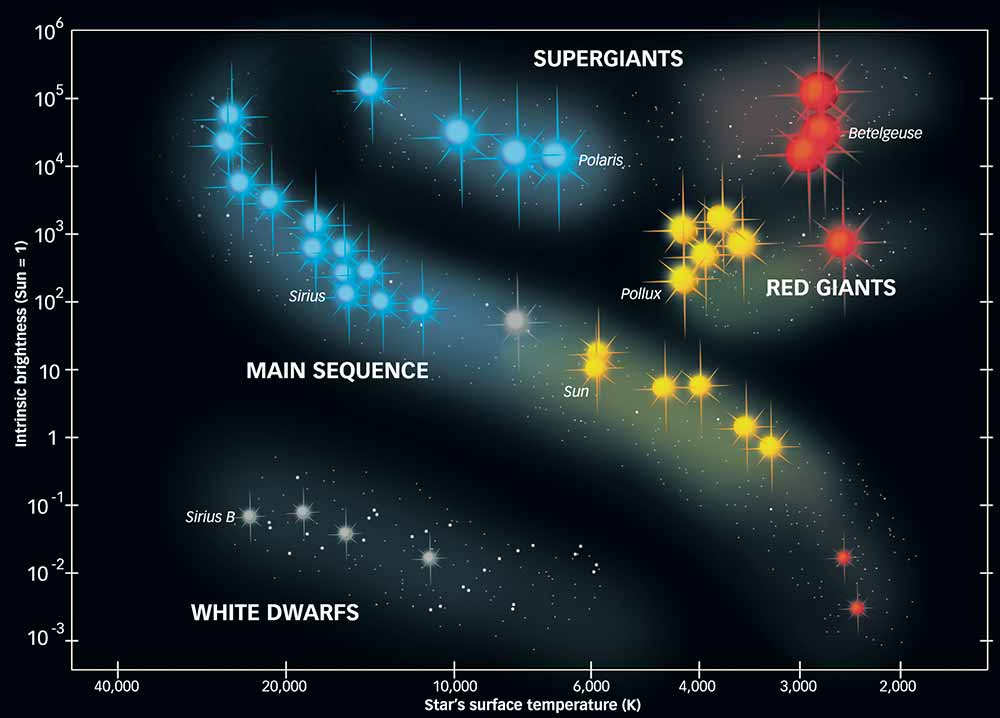 hr diagram blue stars herzsprung russell    diagram    graphic design  herzsprung russell    diagram    graphic design