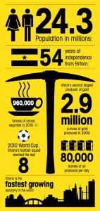 Standard Bank Infographic