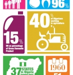 Standard Bank Infographics