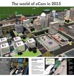 VW eCars Poster